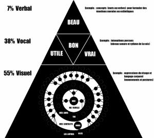 2011_pyramide_des_besoins_de_communication_d_apres_albert_mehrabian